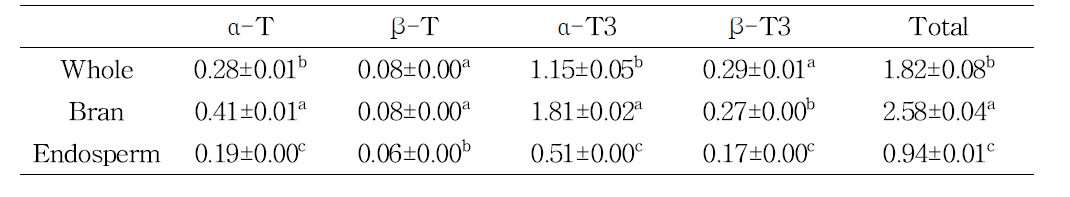 Tocopherol and tocotrienol contents of the methanolic extracts from milling fractions and whole grain of oat