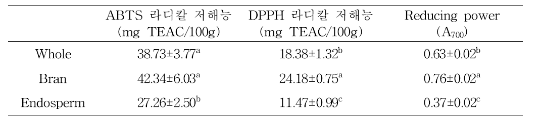 Antioxidant activities of the methanolic extracts from milling fractions and whole grain of oat