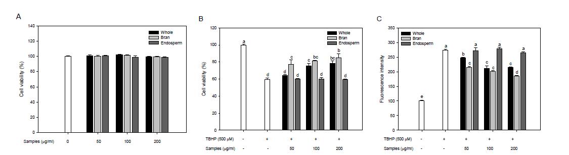 도정부위별 귀리의 독성(A), 산화적 스트레스에 대한 보호효과(B) 및 ROS(Reactive Oxygen Species) 억제 효과(C)