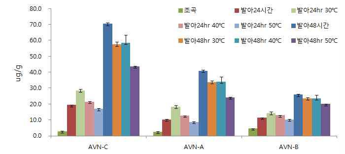발아시간및건조온도에따른아베난쓰라마이드함량