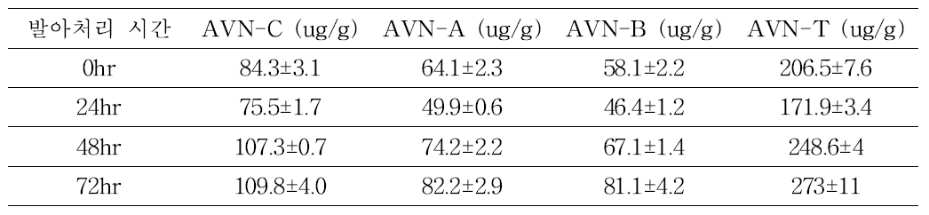 Avenanthramides contents of oat according to germation time