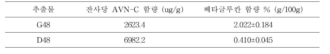 β-glucan and avenanthramide contents of oat extracts