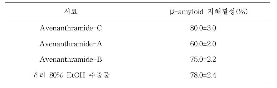 β-amyloid scavenging activities of avenanthramide types and oat extracts
