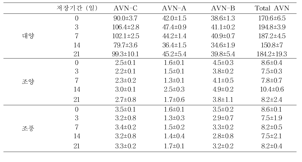 Changes of avenanthramids content of oat seed at 40℃ during storage days.