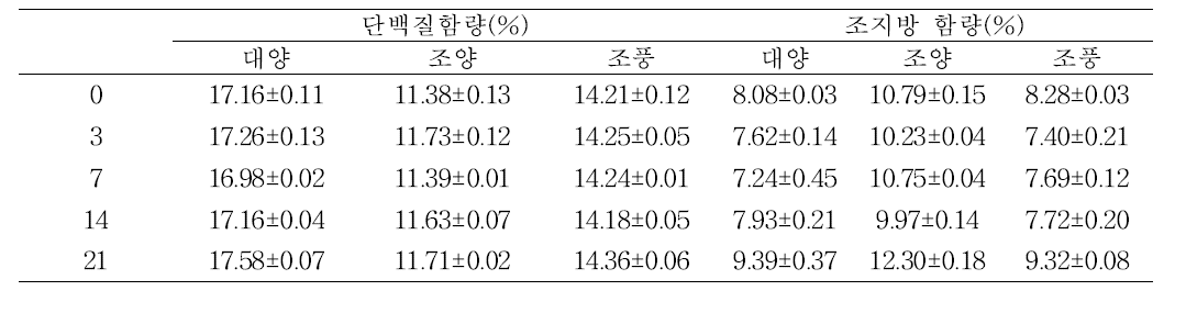 Changes of protein and lipid contents of oat seed at 40℃ during storage days.