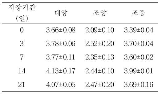 Changes of β-glucan content in oat seed at 40℃ during storage days.