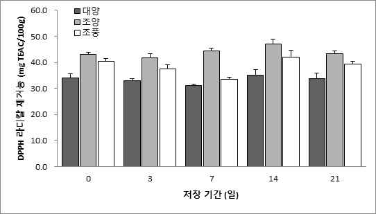 Changes of DPPH radical scavenging acitivity in oat seed at 40℃ during storage days.