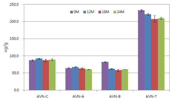 Changes of Avenanthramides content durign storage.