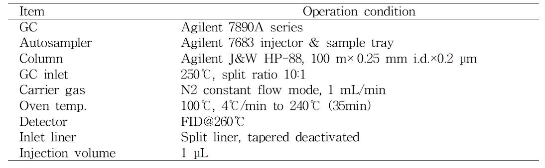 귀리 지방산 정량분석을 위한 GC 분석조건