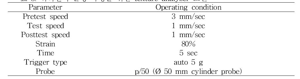 귀리전의 물성 측정을 위한 texture analyzer 조건