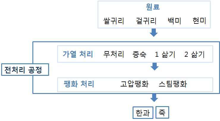 전처리 방법별 팽화 귀리 생산단계