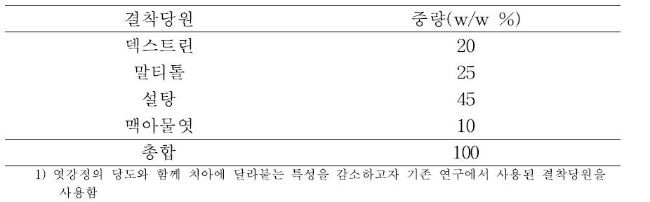 엿강정 제조용 결착당원l)의 구성비