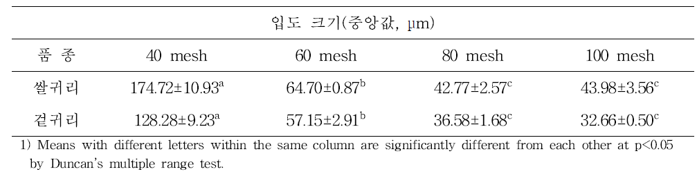 귀리 종류(품종)별 입도크기의 중앙값