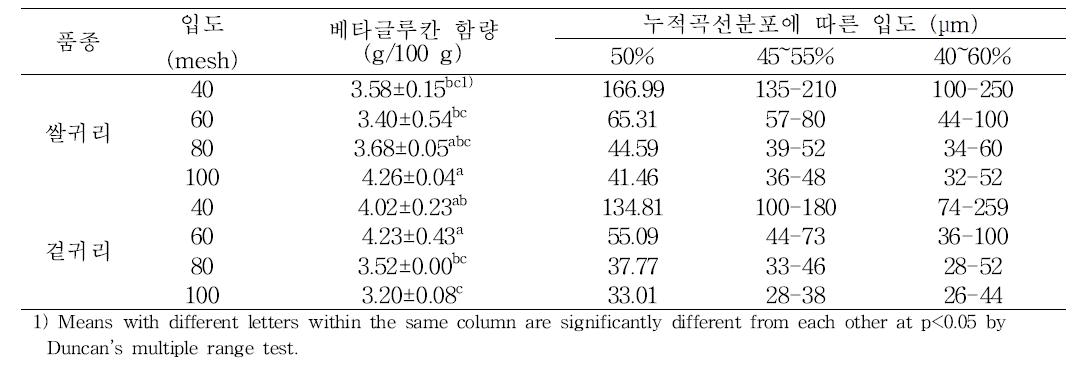 귀리 품종별 분쇄 크기에 따른 입도 분석