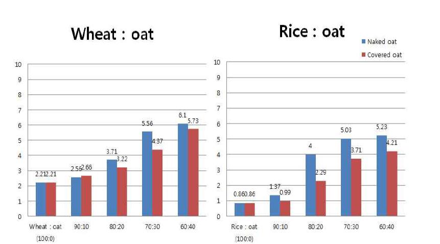 곡물가루 대체 귀리가루 혼합비별 총 식이섬유 함량