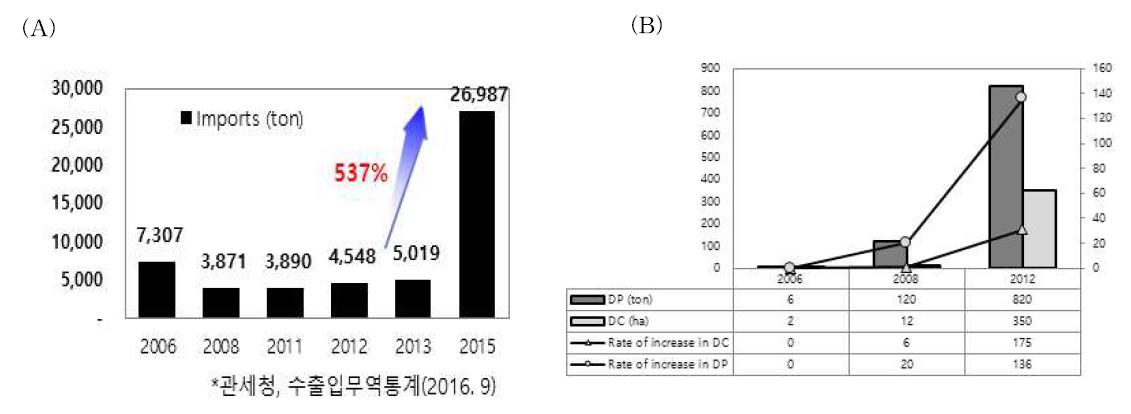 귀리 수입물량(A) 및 국내 귀리 재배면적 변화(B)