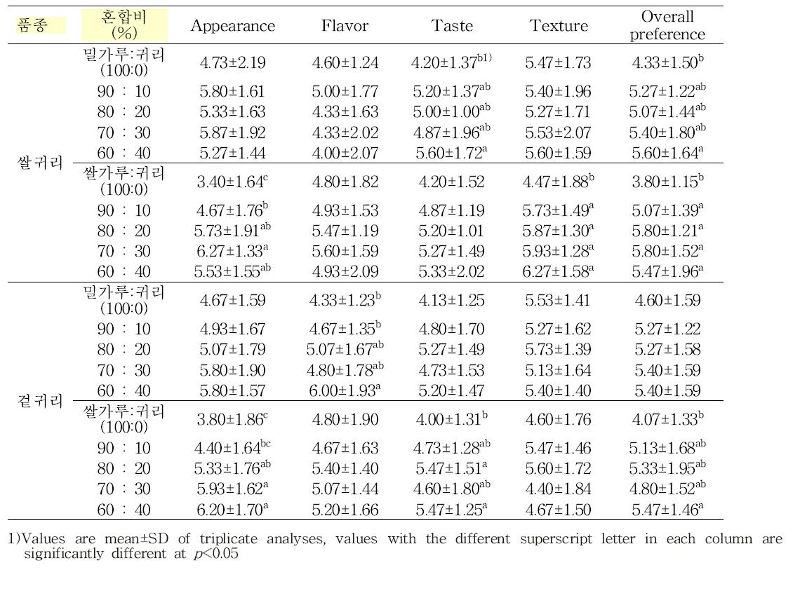 곡물가루 대체 귀리가루 혼합비별 전의 관능적 특성(9점)