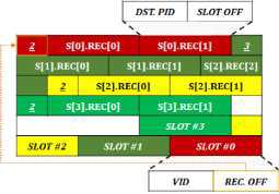 MDF 데이터 포맷 구조.