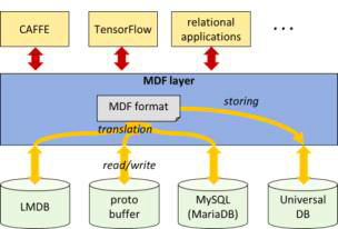 MDF 데이터 저장 계층 구조.
