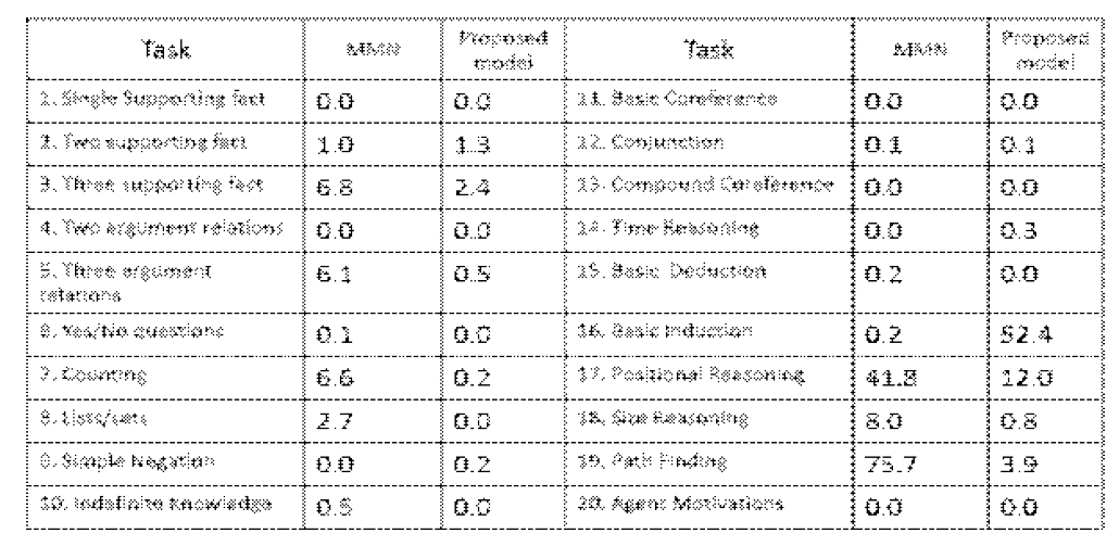 Error comparison between proposed model and previous model(Memory network)