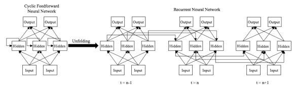 RNN 모델 구성