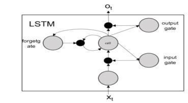 LSTM 구조