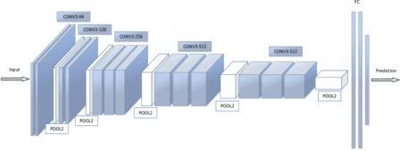 VGG-16 합성곱 신경망 분류기
