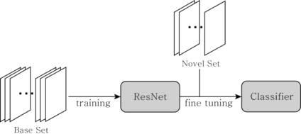 기반 세트로 학습한 Res-Net을 미세 조정하는 분류기