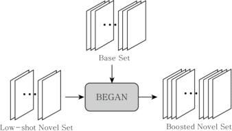 제한된 인물 학습 데이터의 증대 모델 구조