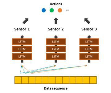 3개의 연속된 멀티모달 센서 데이터에 대한 실시간 행동 인식의 구조