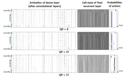 H.264/AVC 인코딩 강도에 따른 신경망 내부 층의 반응 모습 및 최종 탐지된 행동의 변화