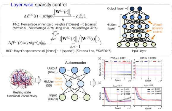 계층별 목표 가중치 희소성 제어(layer-wise sparsity control)에 따른 희소성 성능 평가