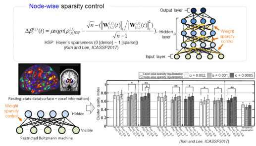 노드별 목표 가중치 희소성 제어(node-wise sparsity control)에 따른 재현성 성능 결과