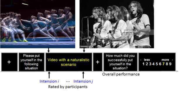 내면상태의 의도파악을 위한 실험 패러다임