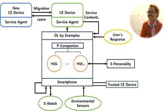 사용자 데이터 채집 및 전인적 정량적 자아(HQS)를 통한 E-Personality 기반 프레임워크