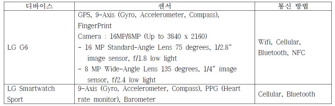 LG 디바이스에서 활용 가능한 센서 목록 및 스펙
