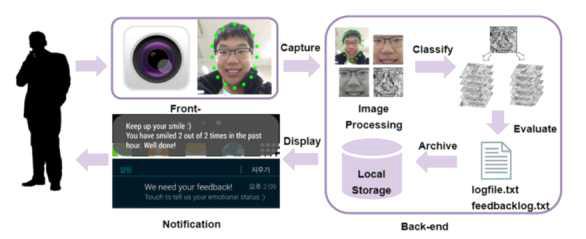 스마트 폰 상의 얼굴표정 인식 프로세스