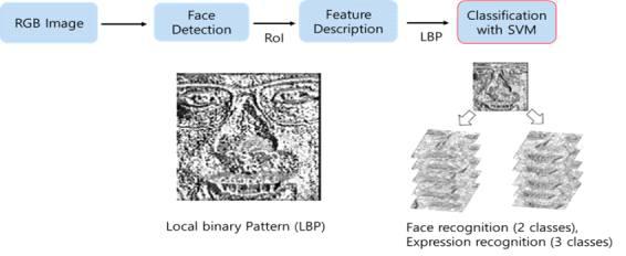 얼굴 인식 / 표정 인식을 위한 프로세스