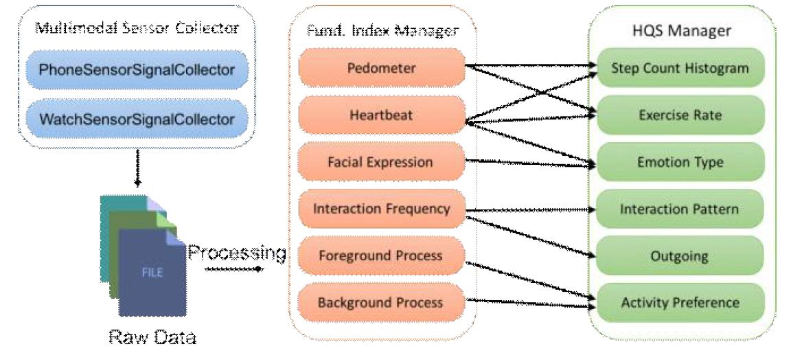 전인적 정량적 자아(HQS) 산출을 위한 과정 및 기초 지표 ? 정량적 자아 요소 간 매핑