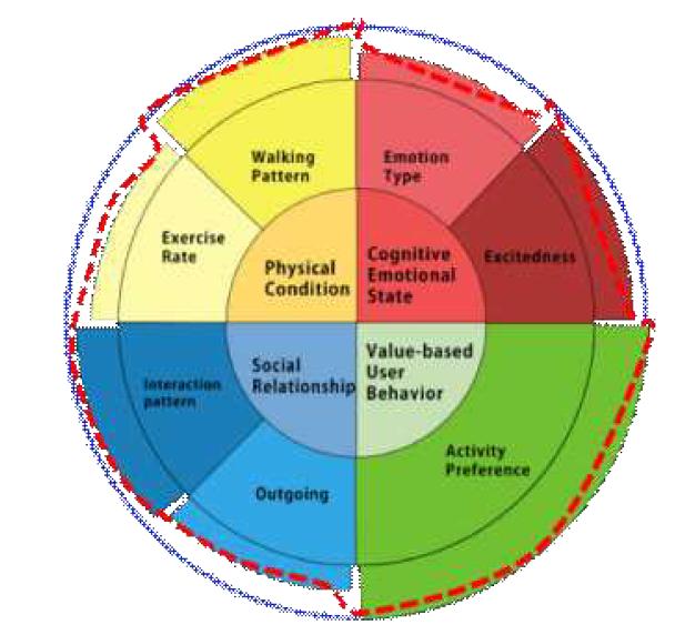 E-Personality 예시 (붉은 점선 패턴)