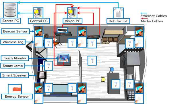 스마트 홈 테스트베드 환경 구축