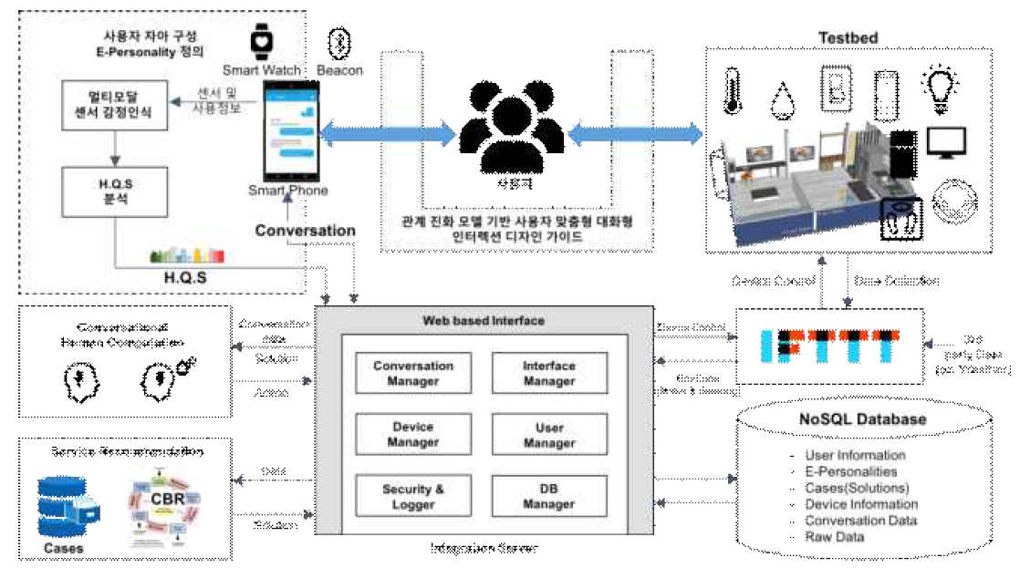 KAIST 스마트 홈 테스트베드 시스템 구조도