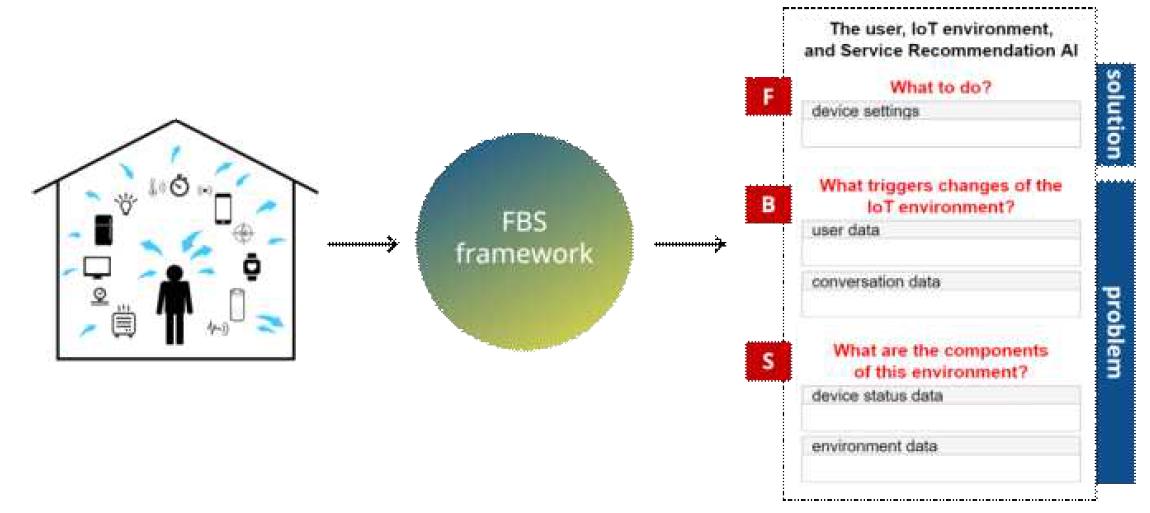 IoT 환경 내 사용자 정보 사례 표현의 흐름