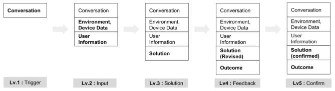 시스템 간 인터랙션을 통한 데이터 프로세스
