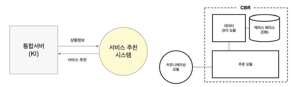 서비스 추천 시스템의 프로세스 (왼쪽), 구성 요소 (오른쪽)