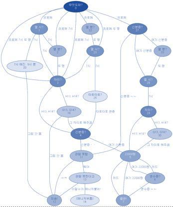 대화 예제에서 온톨로지를 학습하는 Flow Graph 생성기법