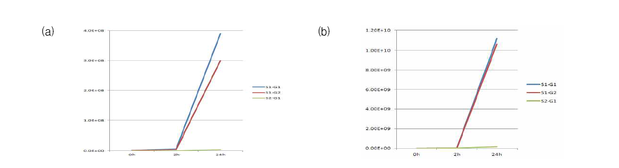 Changes in the number of bacteria in the flounder serum of S. parauberis with different serotype and genotype. (a) unheated serum, (b) heated serum