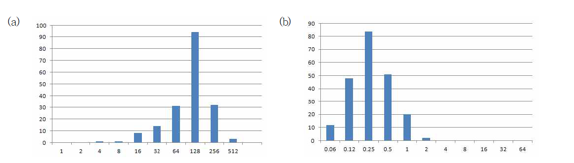 Distributions of MIC values of S. parauberis against flumequine (a) and ciprofloxacin (b)