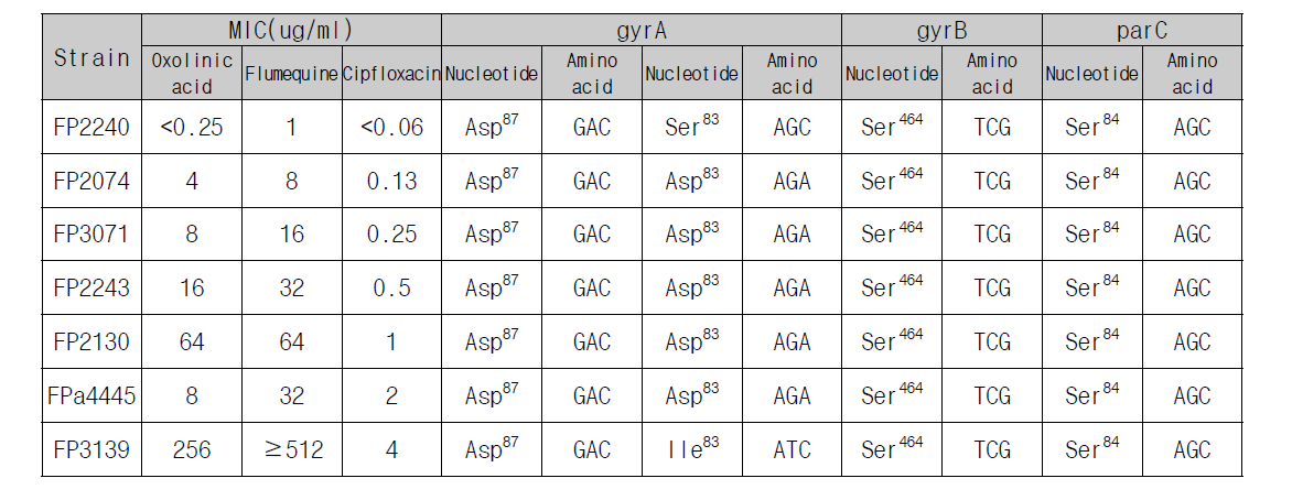Comparison of MIC of quinolone with point mutation of S. parauberis gyrA, parC, parE gene