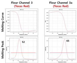 Probe-binding temperature test for discriminating S. parauberis subtype